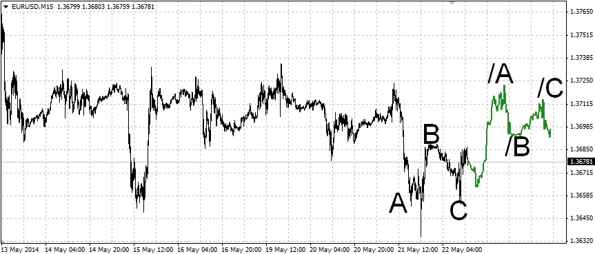 Реальность котировок форекс прогноз курса доллара по отношению к рублю