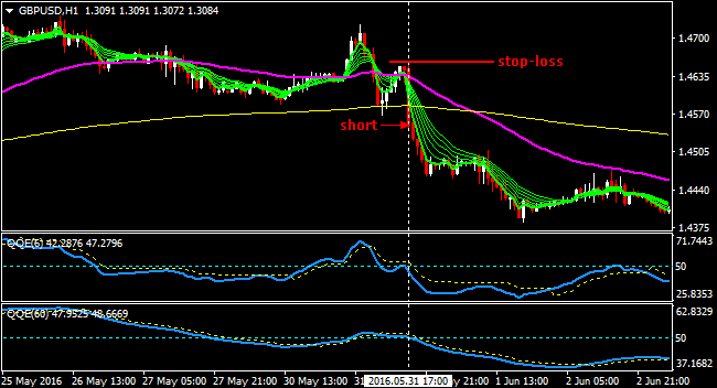 Strategii forex simple