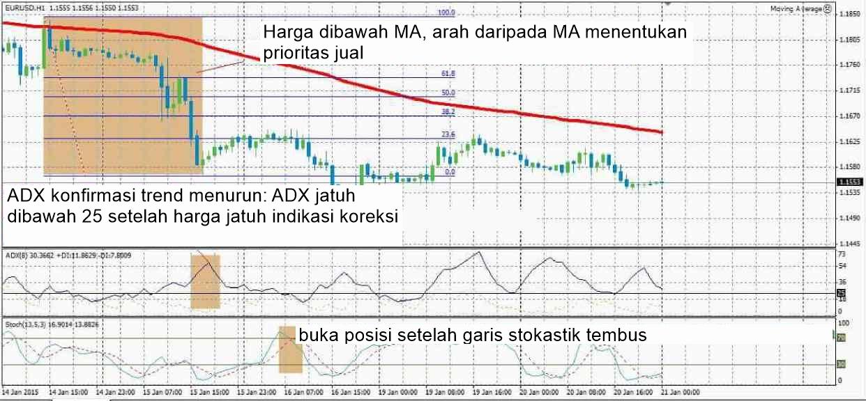 Menggunakan indikator teknis forex dalam perdagangan forex
