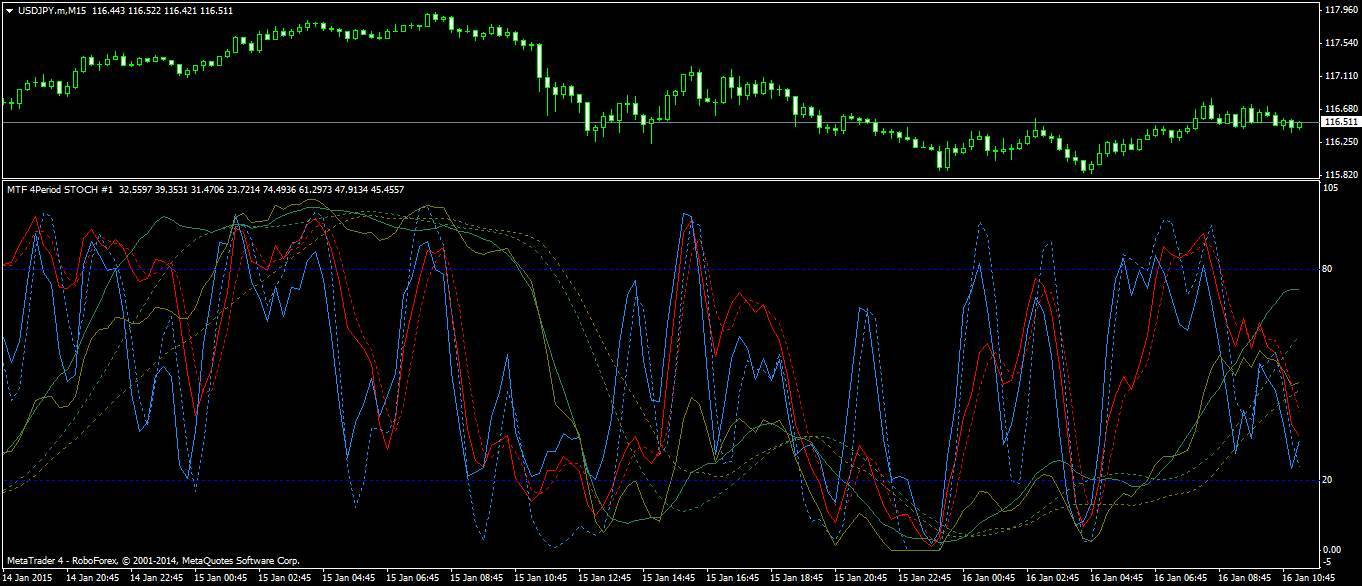 Osilator stochastic forex