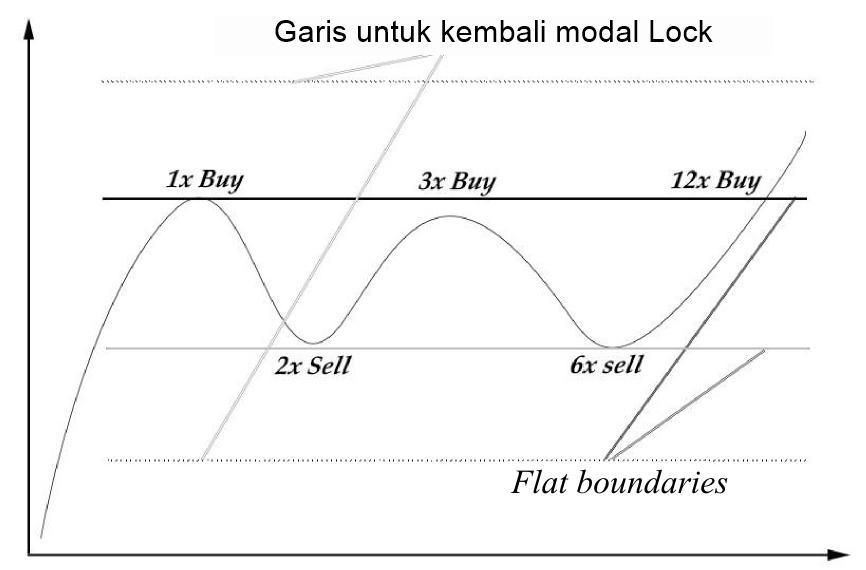 strategi perdagangan klasik