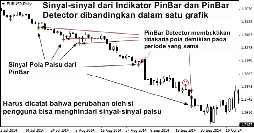 Indikator forex untuk pemula