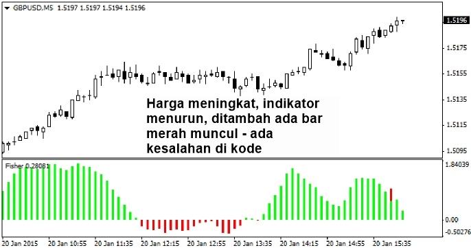 Strategi perdagangan osilator momentum