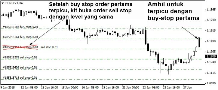 Strategi trading forex untuk pemula
