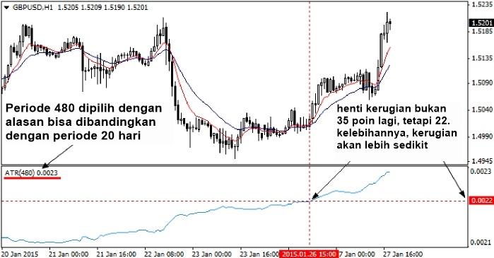 Pelatihan trading option surabaya