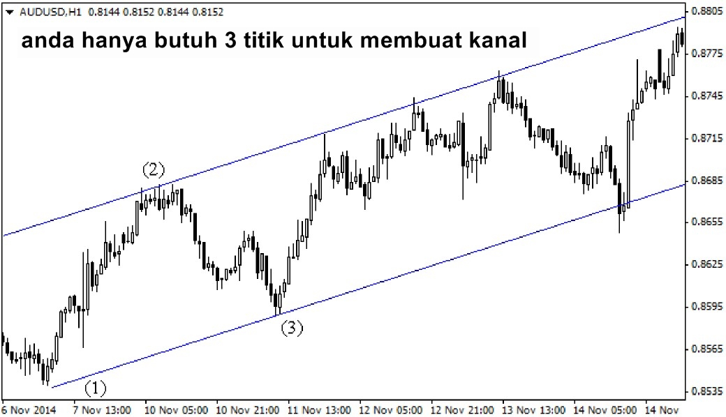 Strategi perdagangan pivot point