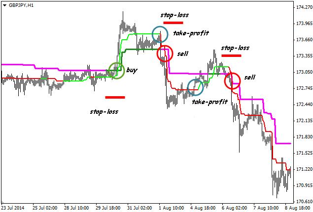 Indikator arah trend forex