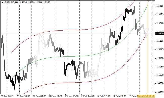 Indikator trend harian forex