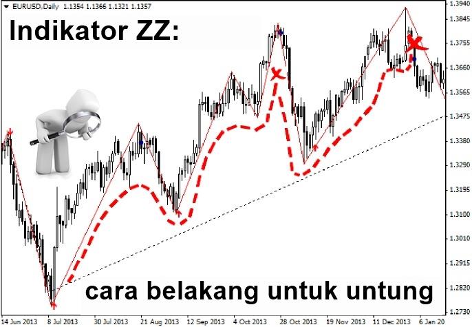 Belajar trading forex untuk pemula