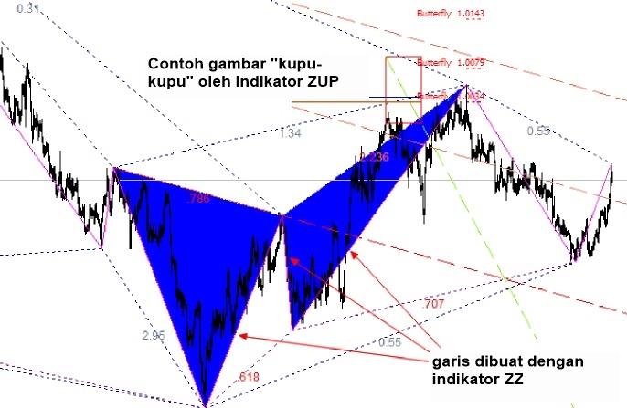 Zip sistem perdagangan forex ddfx