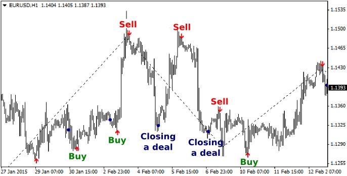 Cara trading forex agar untung