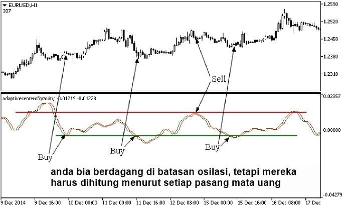 Indikator ekonomi