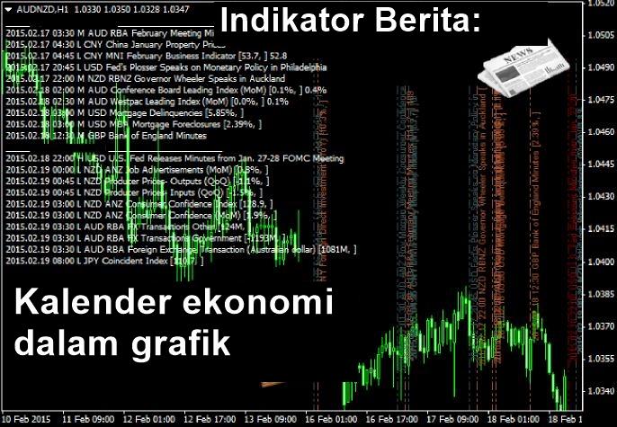 Cara menganalisa pergerakan pasar forex