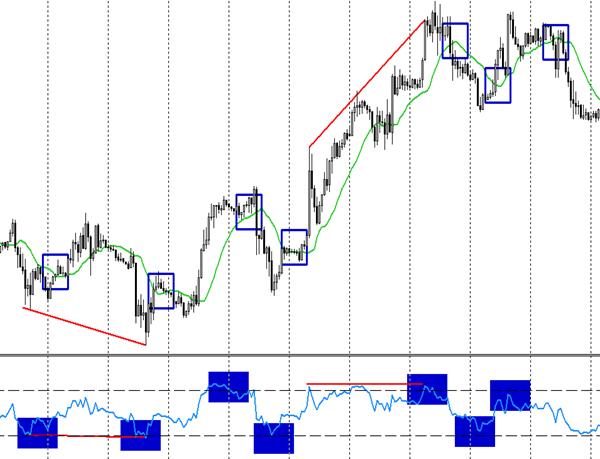 Форекс торговля на дневном графике forex trading strategies without indicators
