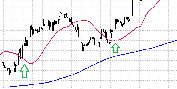 Торговая система форекс на мувингах http www forexpf ru chart gold