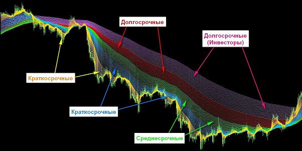 Индикатор форекс радуга forex рбк