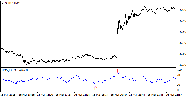 Ultimate oscillator strategy forex