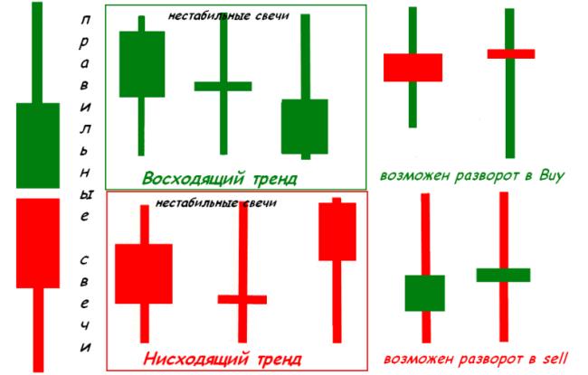 стратегии форекс для 5 мин
