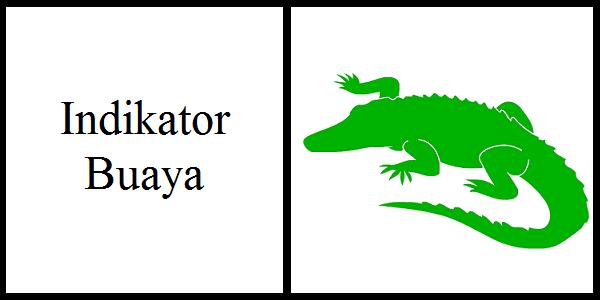 Cara Menggunakan Indikator Gator Oscillator - Artikel Forex
