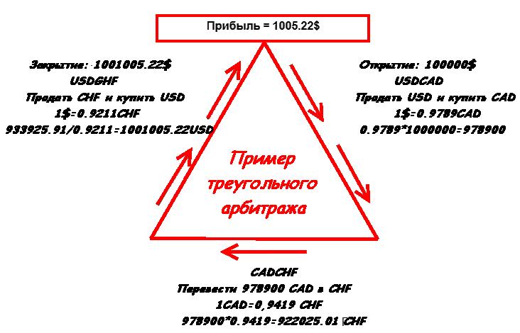 Форекс арбитраж в двух дц is forex real