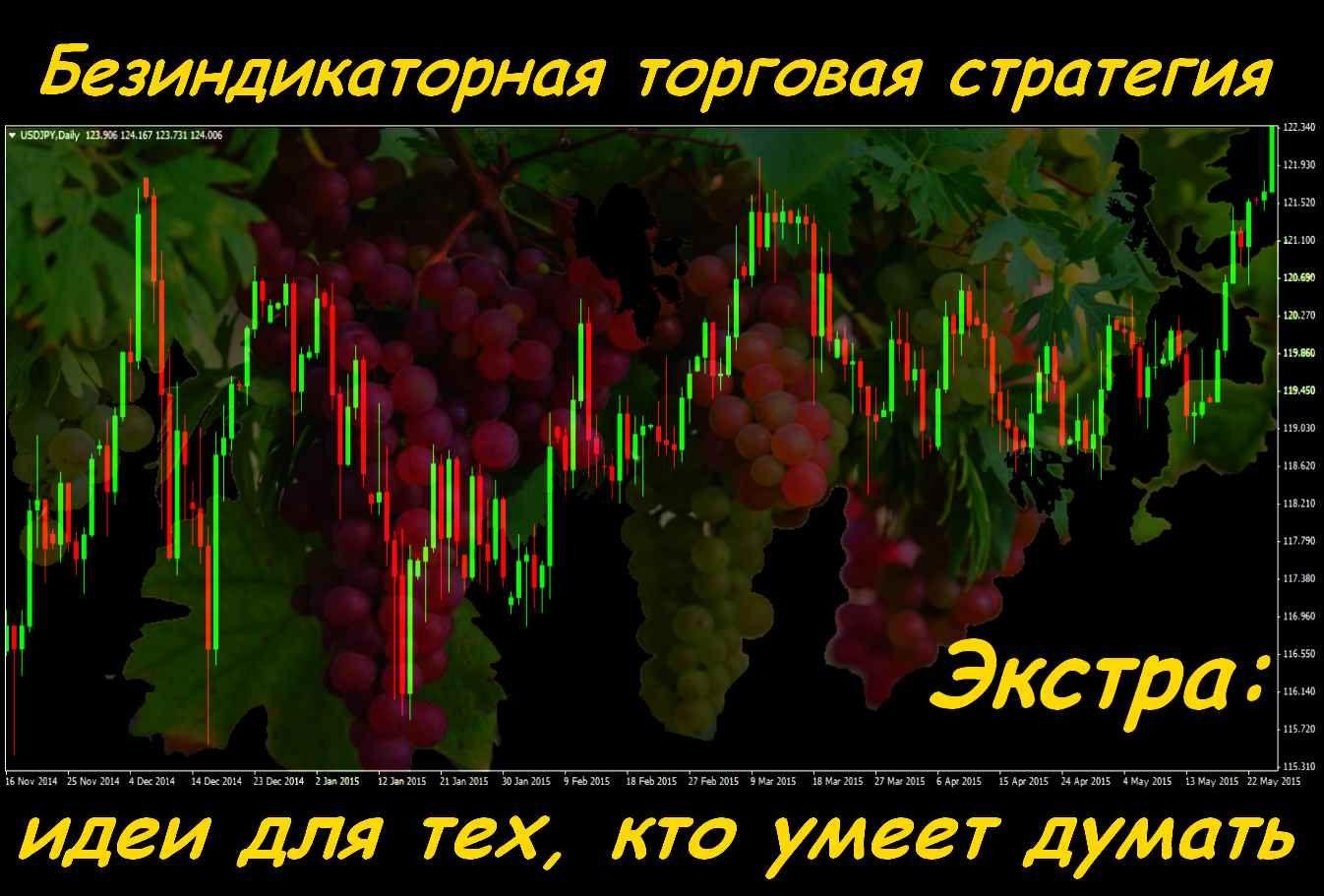 идеи по торговой стратегии форекс