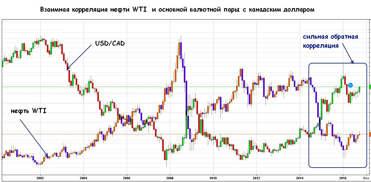 Корреляция цен на золото и нефть