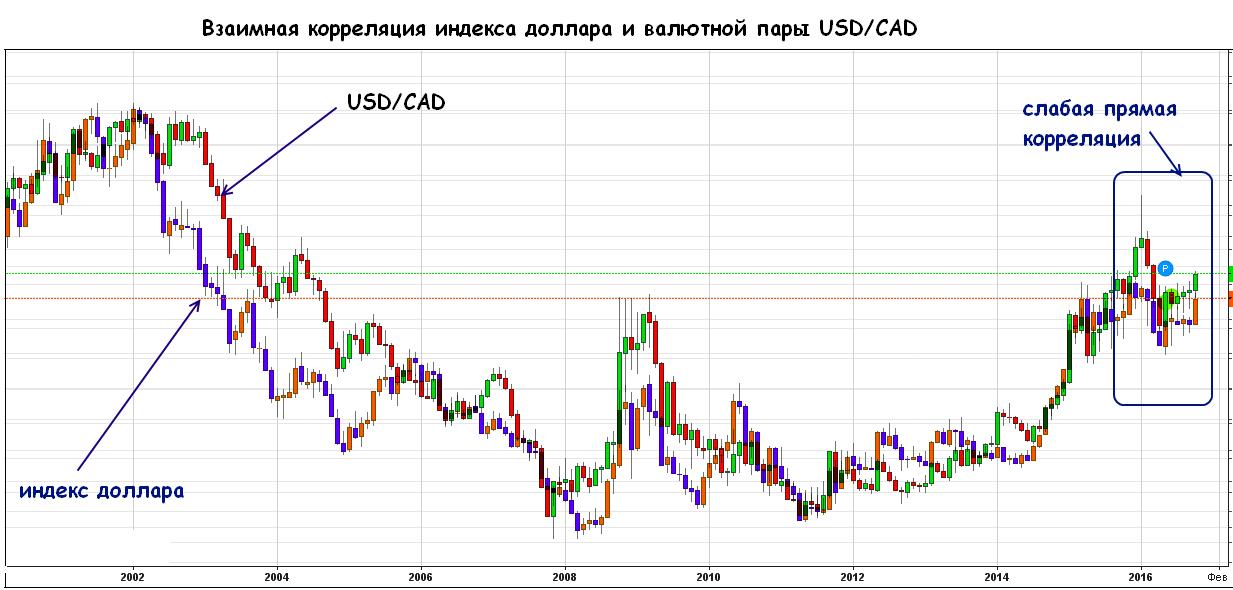 корреляция цен на золото и нефть работа