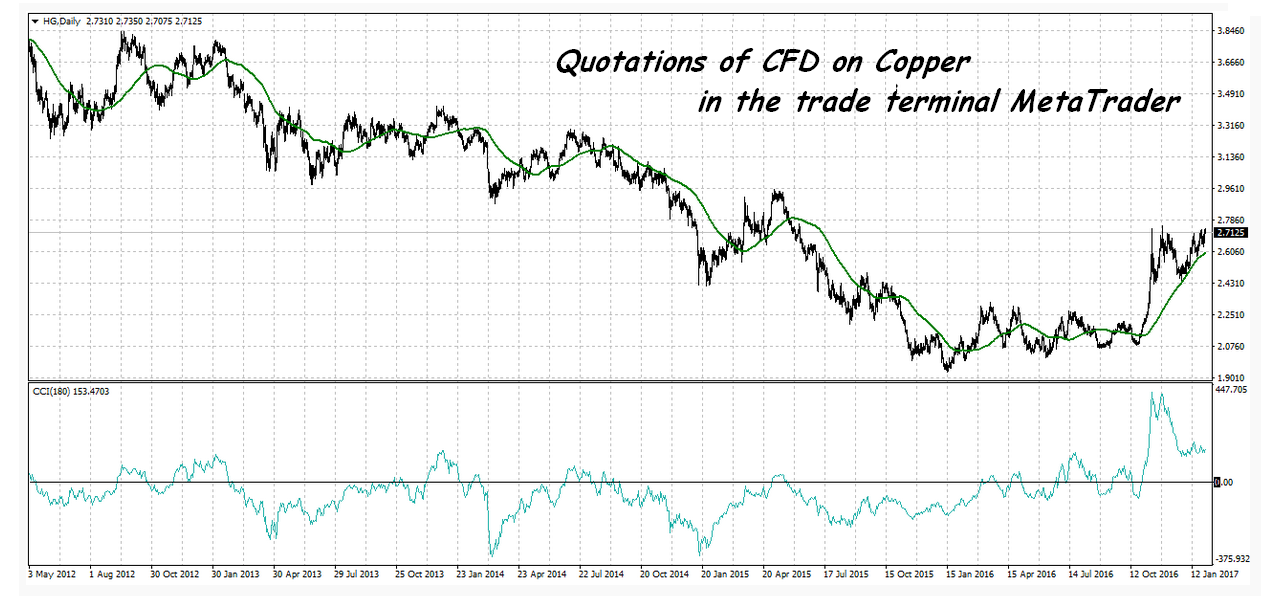 CBF Trading is | CFD Trading | Forex Trading | Share Trading