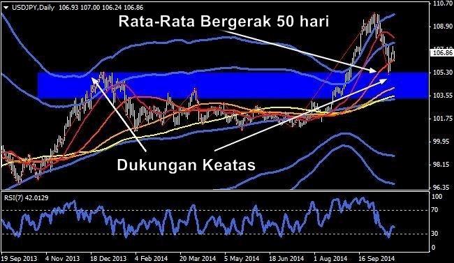 Strategi perdagangan rata-rata bergerak eksponensial