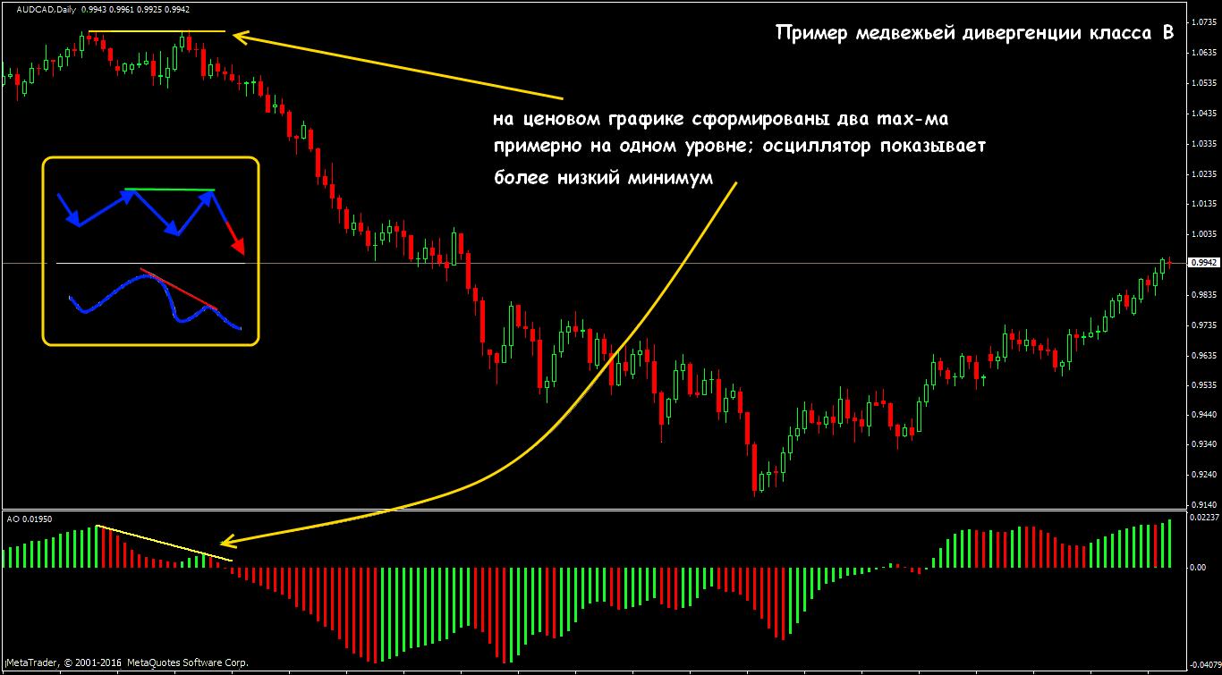 Дивер на форексе это forex-bonus.vimay.ru