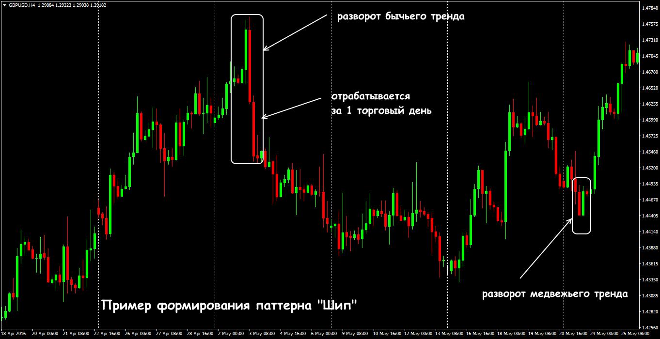 Торговля по хитрой методике на форекс товарна биржа