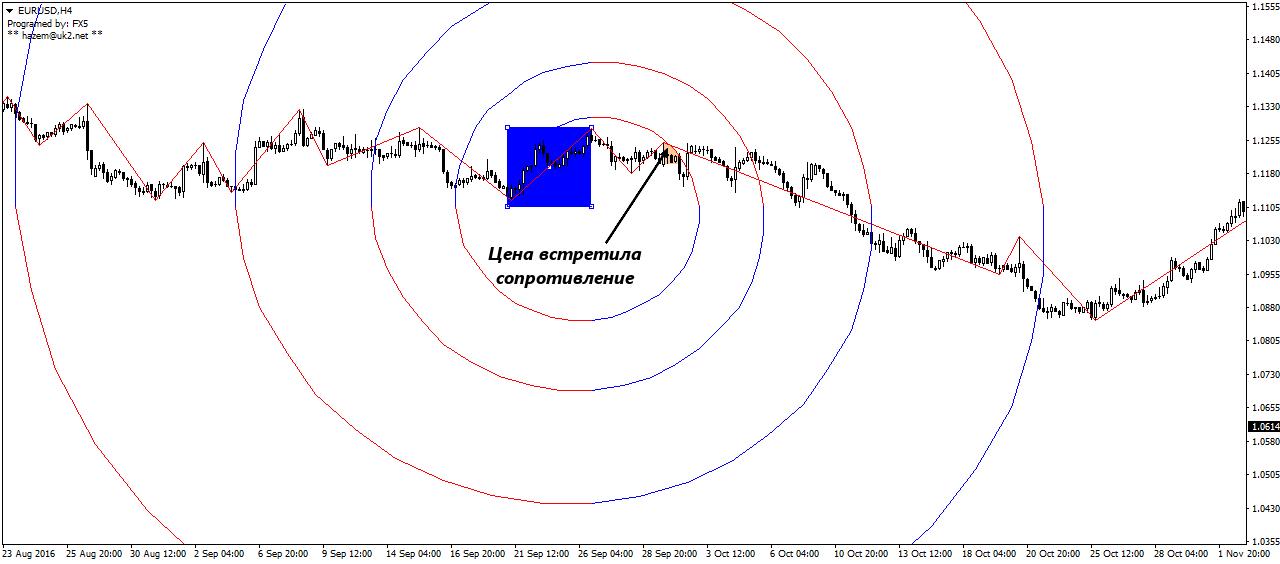 Инструмент спираль форекс стратегия форекс pro trade executive