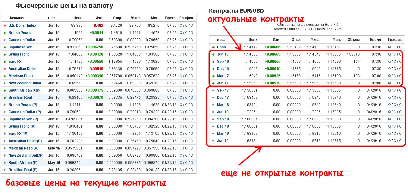 Котировки валютных фьючерсов metatrader 5 отзывы