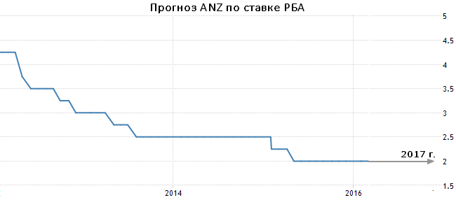 Anz forex rates