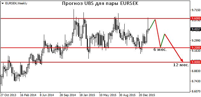 Ubs forex forecast