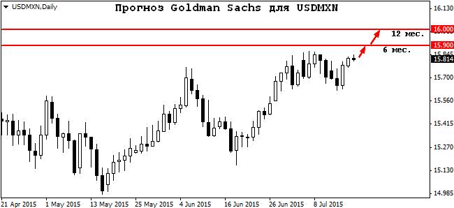 Goldman sachs forex