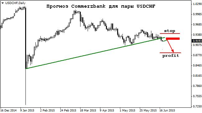 Comforex commerzbank