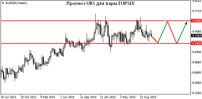 Ubs forex forecast