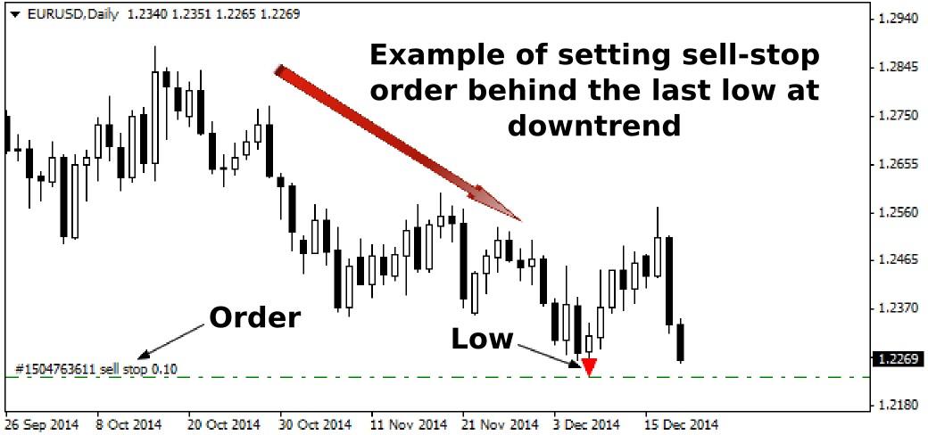 Forex pending order indicator