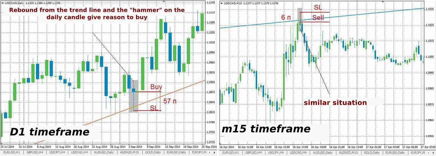 Best forex timeframe to trade