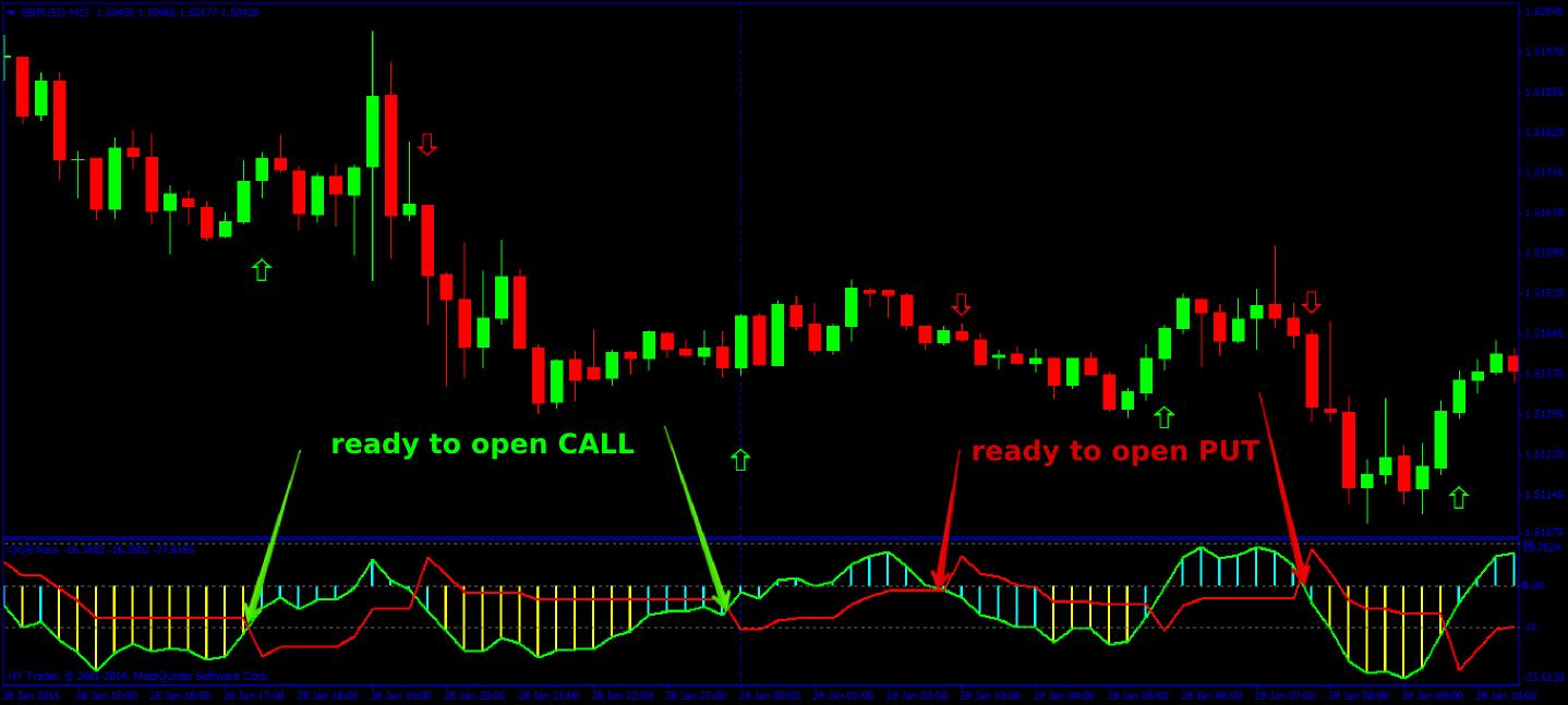 Binary option no repaint indicator