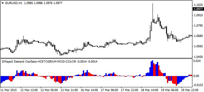 Dinapoli forex indicator