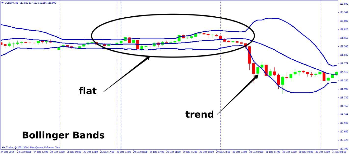 Forex indicator identify flat market