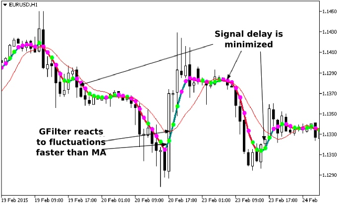 BUY SELL INDICATOR MT5 TRADE. Best Results For Buy sell indicator mt5 ...
