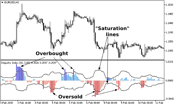 Forex Indicators for MT5: More Possibilities, Higher Profits