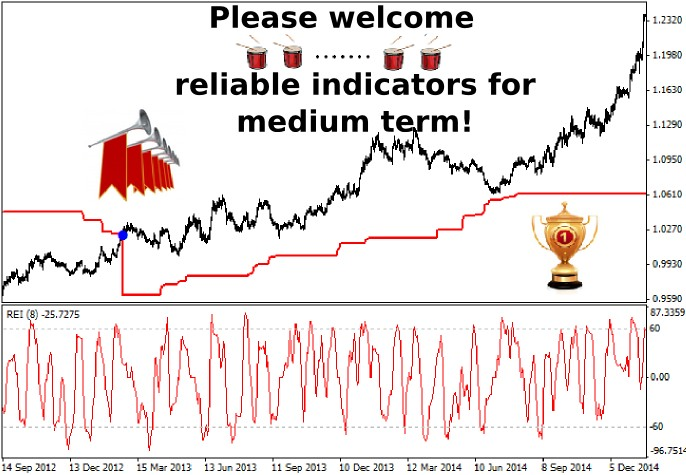 Reliable trading indicators