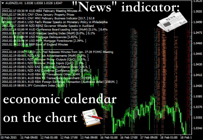Major forex news events