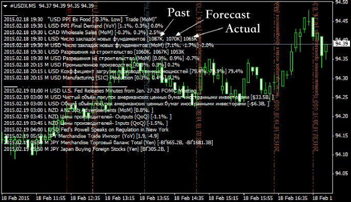 Daily forex real time news