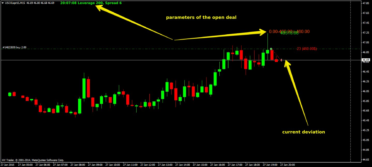 Metatrader spread indicator button