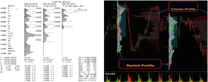 Market Profile Indicator: Main Market Mechanism - DewinForex